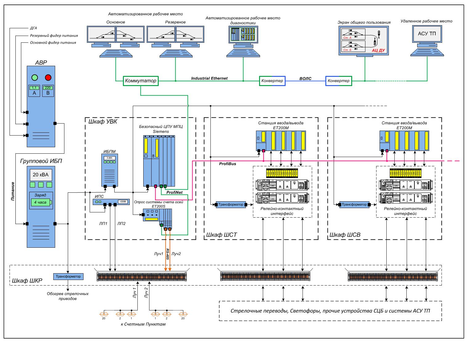Структурная схема МПЦ