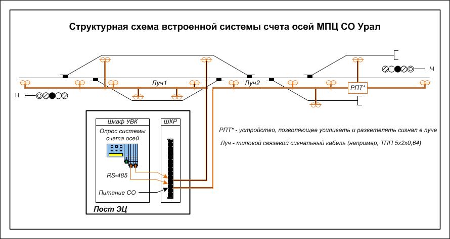 Структурная схема СО