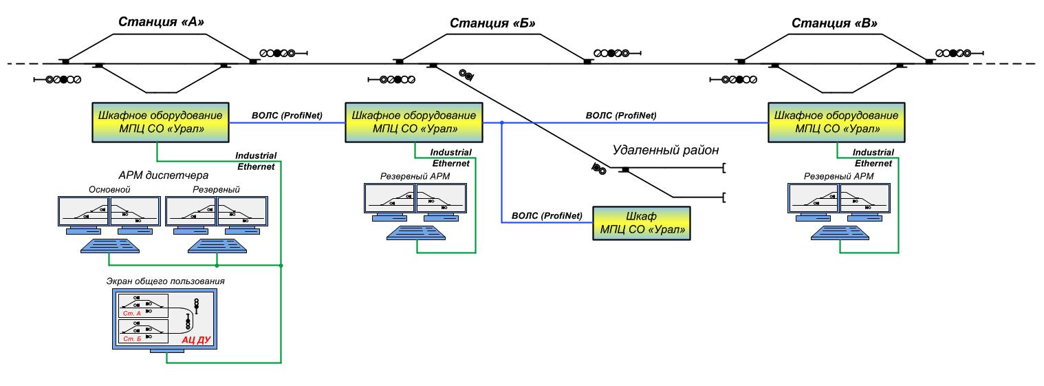 Структурная схема АЦДУ